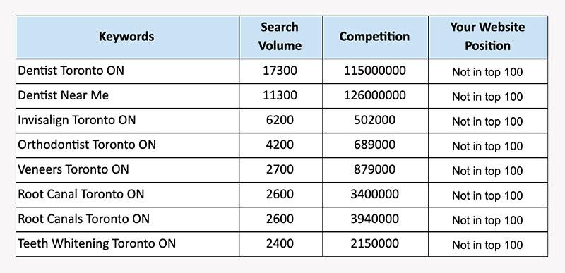 Dental SEO Keyword Stats